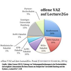 Betreff: Lecture2Go an der Uni HH
