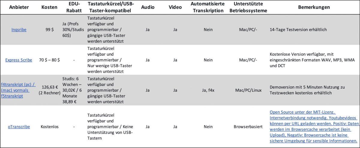 Überblick über Anbieter und Funktionen von Transkriptionssoftware. Stand: 08/2020. Anbieter: Inqscribe, Express Scribe, f4Transkript, oTranscribe.